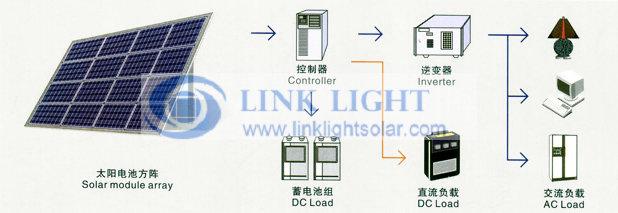 独立光伏发电系统,离网太阳能电源系统